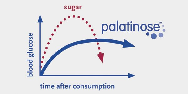 BENEO Blood Glucose Curve with Palatinose