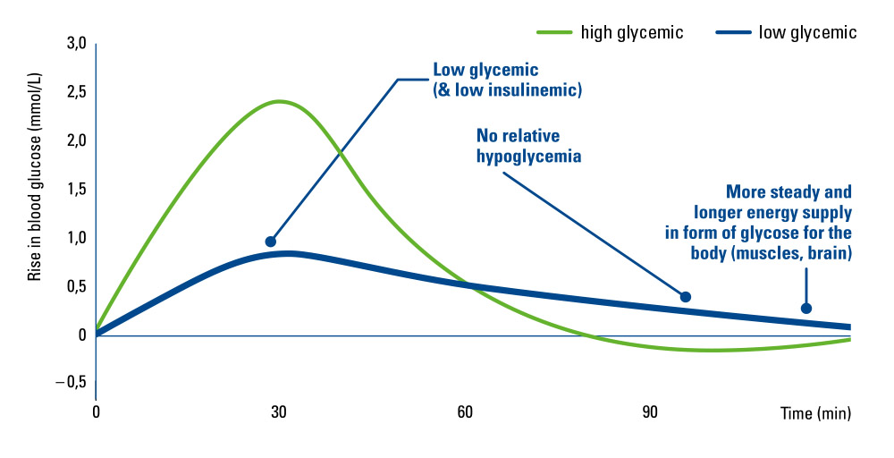 blood-sugar-management-curve