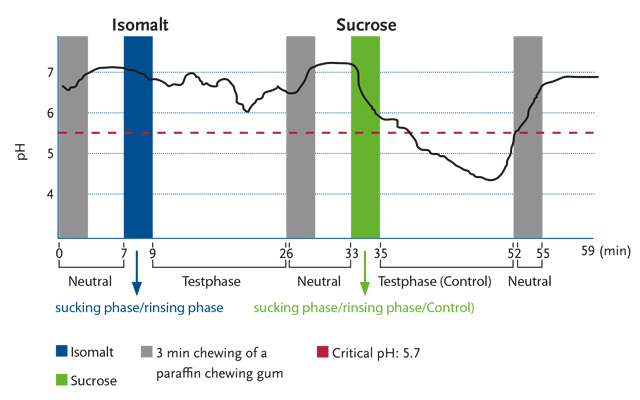 PH value after consuming isomalt compared to sucrose