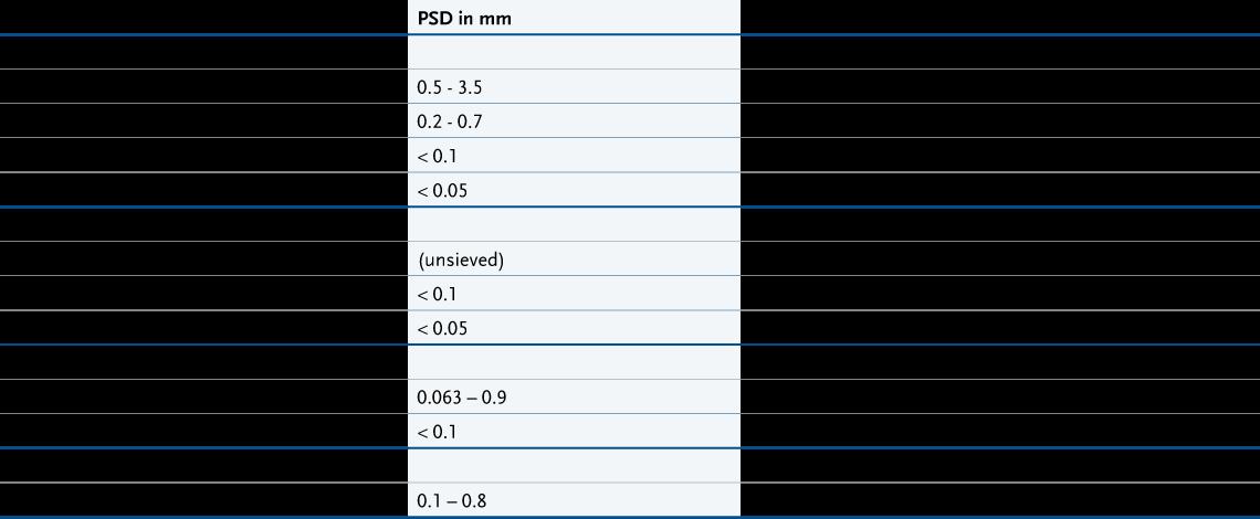 tabelle isomalt psd particle size distribution