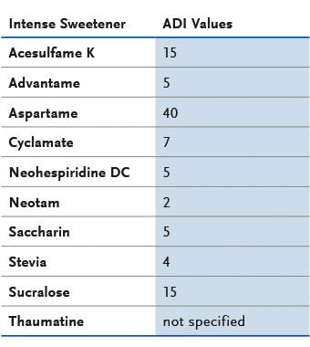 intense-sweetener-adi-value-table