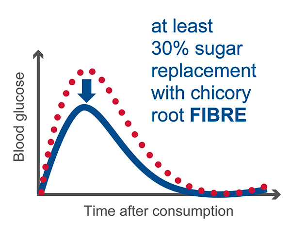 BENEO Blood Glucose Curve with chicory root fibre