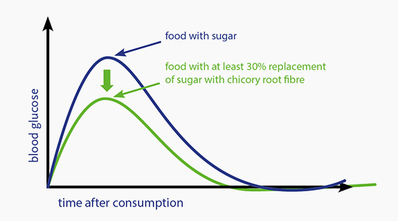 Blood Glucose Curve Fibre