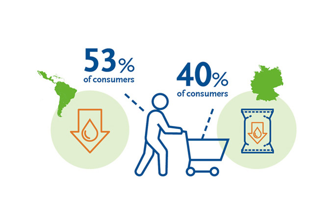 BENEO infographic Consumers want to cut down on fat