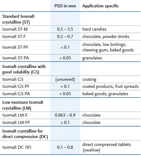 BENEO Isomalt ingredient range ST-M, ST-F, ST-PF, ST-PA, GS, GS-PF, GS-PA, LM, LM-E, LMPF, DC 101