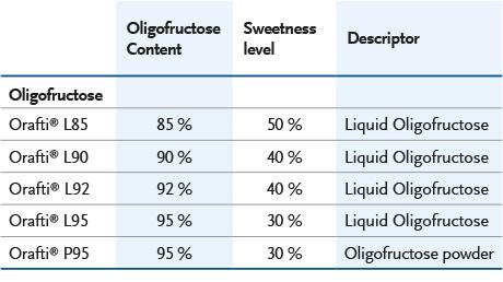 BENEO Oligofructose range L85, L90, L92, L95, P95