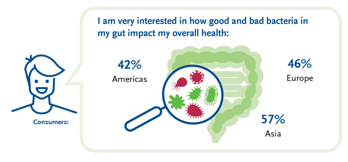 BENEO-consumers-are-catching-onto-the-powers-of-the-gut-microbiome