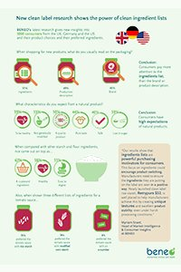 BENEO clean label research shows the power of clean ingredients lists infographic