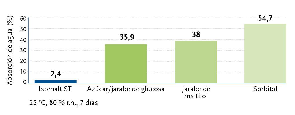 Baja estabilidad de almacenamiento del Isomalt higroscópico.