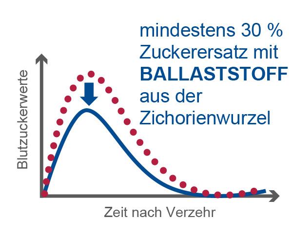 beneo-blood-glucose-curve-de