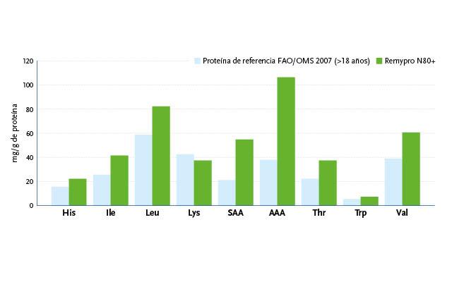beneo_rice_protein_-_amino_acid_profile_1-es