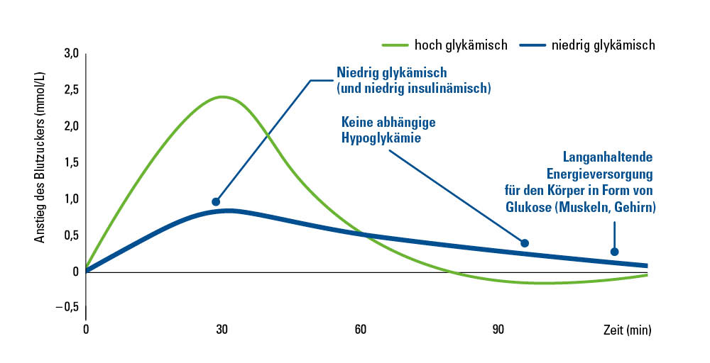 blood-sugar-management-curve-de