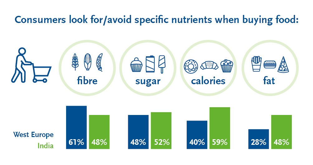 Consumers look for/avoid specific nutrients when buying food