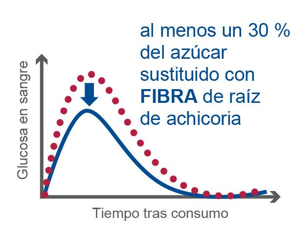beneo-blood-glucose-curve-bsm-es