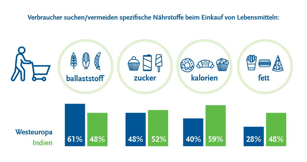 beneo-infographics-consumers-02-de