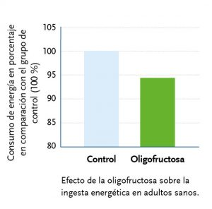 Efecto de la oligofructose sobre la ingesta energética en adultos sanos.