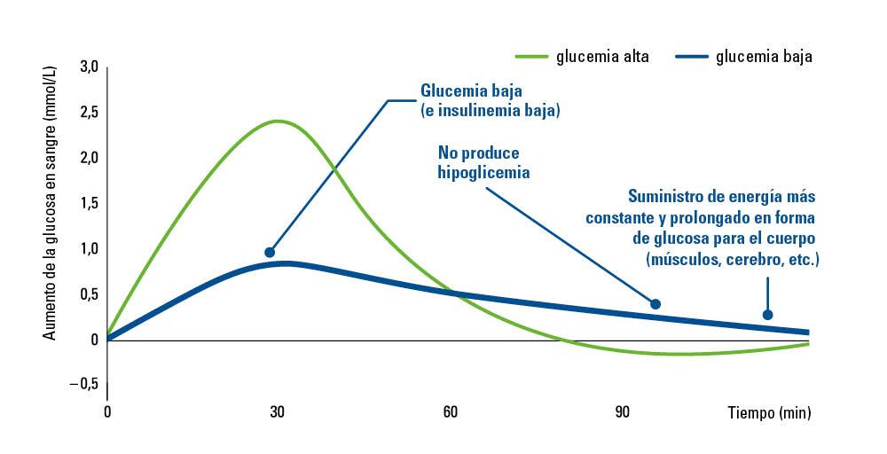blood-sugar-management-curve-es