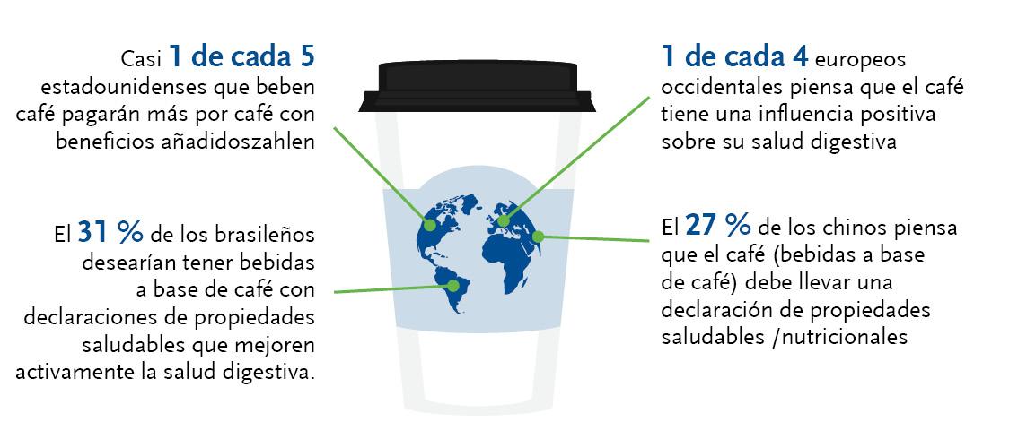Infográfico sobre el café con fibras prebióticas.