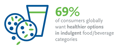 Consumers want healthier food and beverages