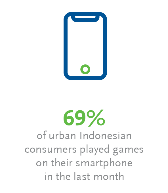 Indonesian consumers play games on their smartphone
