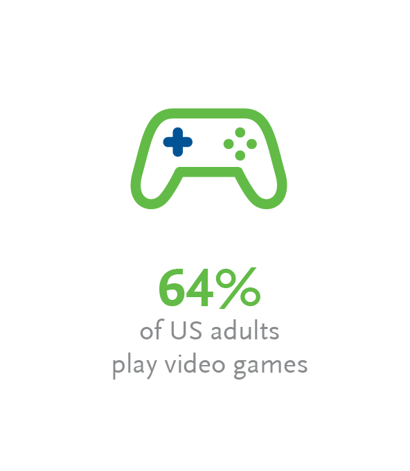 US adults play video games