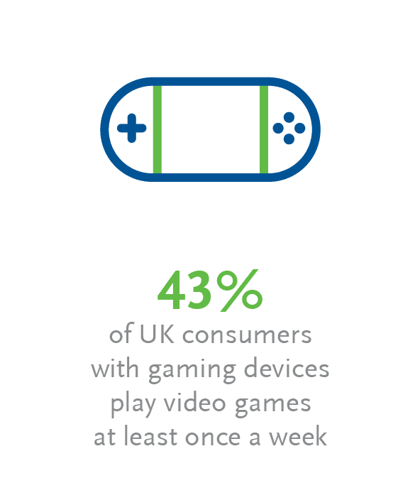 43% of the UK consumers with gaming devices play video games at least once a week