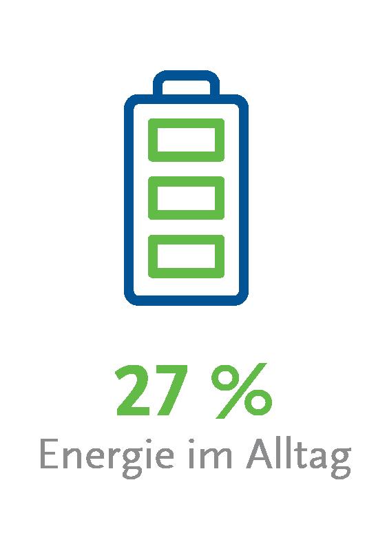 Infografiken über gesunde Ernährung und nachhaltig gesündere Energie von BENEO.