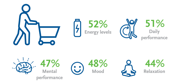 Reasons for buying energy related products