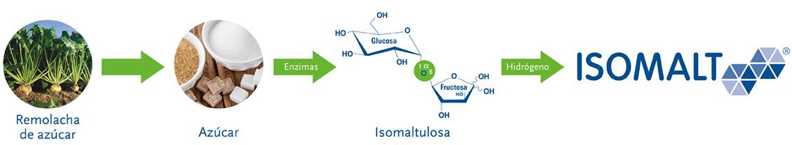 isomalt synthesis