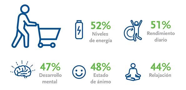 Los consumidores eligen alimentos y bebidas para mejorar