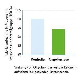 Beneo Oligofructose Effect