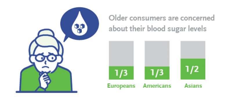 Older consumers are concerned about their blood sugar levels