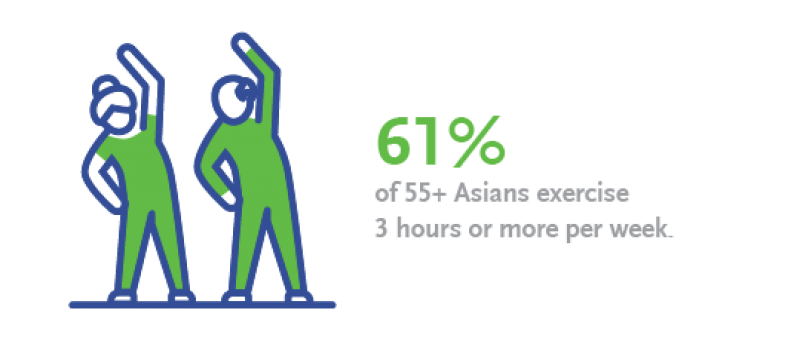 61% of 55+ Asians exercise 3 hours or more per week